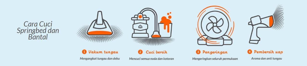 proses cuci kasur
